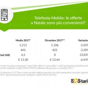 telefonia mobile raggiunta la media degli 8 gb inclusi nei pacchetti sostariffe