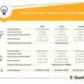 bollette luce e gas i risparmi con il mercato libero sostariffe