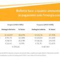 bollette luce tabella incidenza costi consumi per profili di consumo 31082020 sostariffe.it