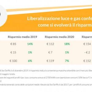 liberalizzazione confermata evoluzione del risparmio fino al 2021 sostariffe